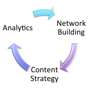 Social Media Strategy Network Building Content Analytics