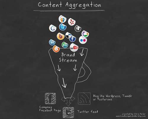 Social media content strategy- How to create your posts (INFOGRAPHIC)