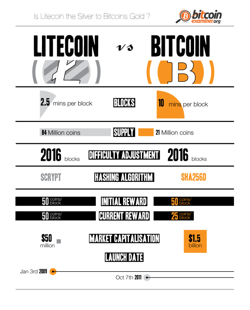 Litecoin vs. Bitcoin- Top two cryptocurrencies compared [INFOGRAPHIC]